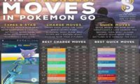 Pokemon Go Moves and highest DPS attacks