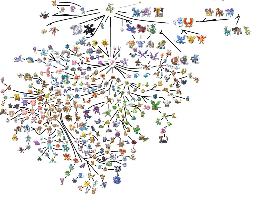 Every Pokemon Has Been Organized into a Tree of Life